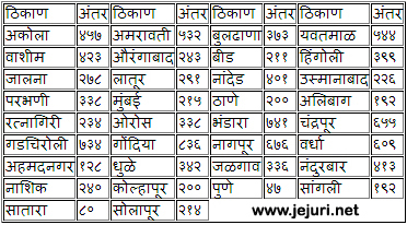 jejuri distance chart